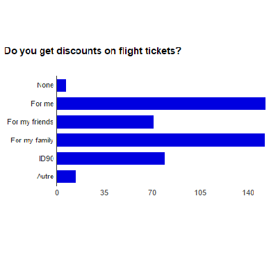 Top 10 airlines -results-discount-tickets