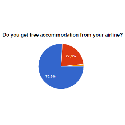 Top 10 airlines results-free-accomodation