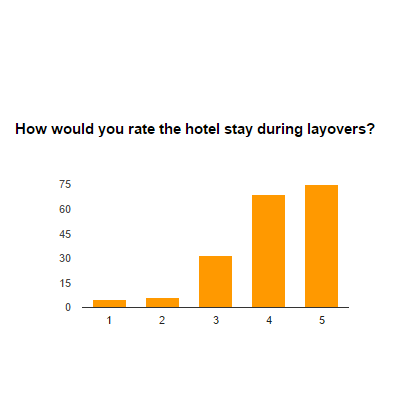 Top 10 airlines results-hotels-layovers