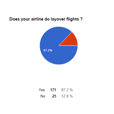 Top 10 airlines - results-layoveres