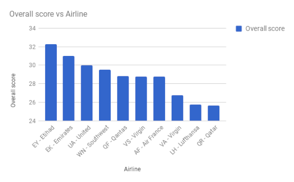 world-of-crew-top-10-airlines-to-work-for-cabin-crew-2017